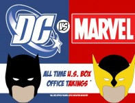 Marvel Vs DC Box Office Infographic e1348830328755 197x150 Infographic: Marvel vs. DC   Who Wins at the US Box Office in Movie Adaptions?