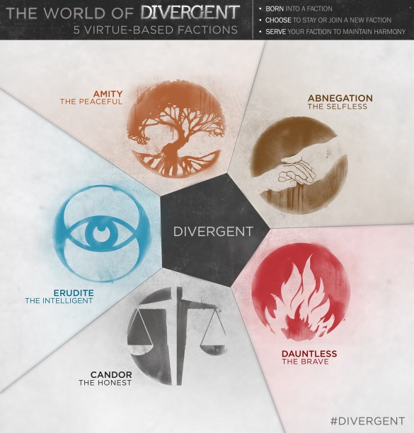 Divergent Infographic 585x613 First Teaser Trailer and Infographic for Divergent with Shailene Woodley