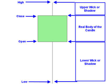 The Bullish Japanese candlestick pattern is usually color coded green