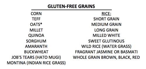 Chart of naturally gluten-free Grains