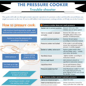 Detailed information of how your pressure cooker should work, and what can go wrong: The Pressure Cooker Trouble-shooter.