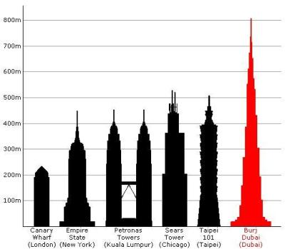 The Tallest Building in The World: Burj Khalifa