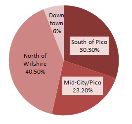 Santa Monica Population by Area, Santa Monica Real Estate by Area