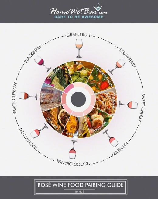 Rose Wine Food Pairing