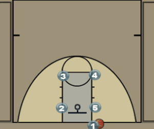 baseline out of bounds play in a box set diagram
