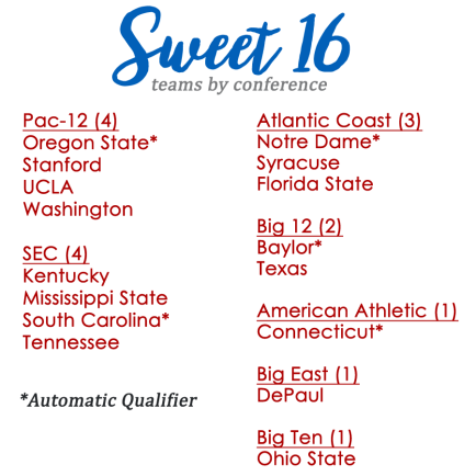 2016Sweet16TeamsbyConference