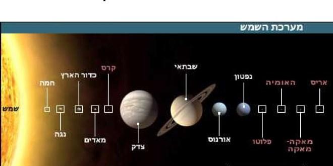 מבנה כדור הארץ - Source: http://www.darkstar1.co.uk/