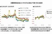 消費増税前後の受注の推移