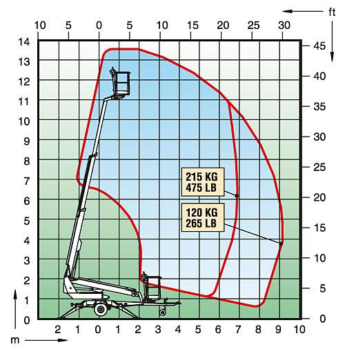 tilhengerlift dino 135tb diagram