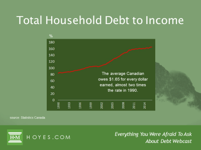 Everything You Were Afraid to Ask About Debt - Podcast