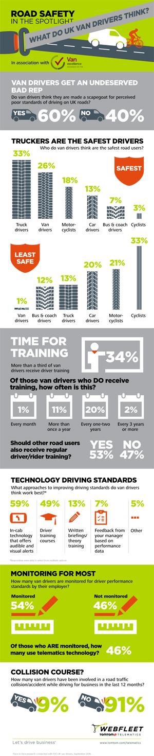TTT van driver research infographic