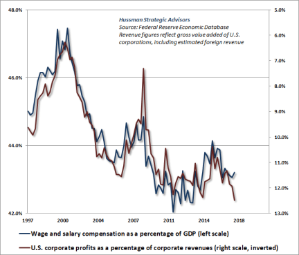 Wages, salaries and profit margins