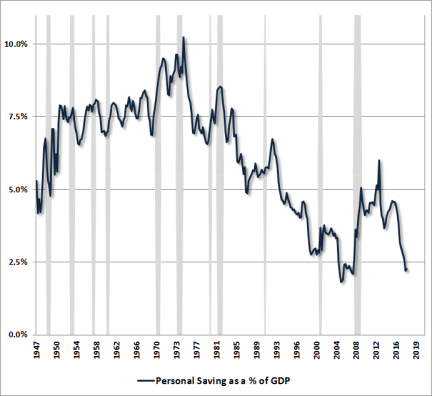 Personal savings as a share of wage and salary income