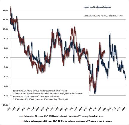 Estimated S&P 500 equity risk premium