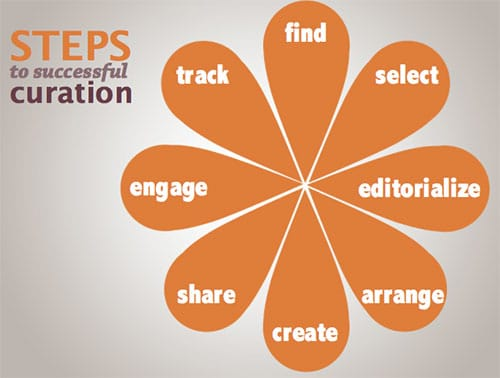Steps to successful content curation – source