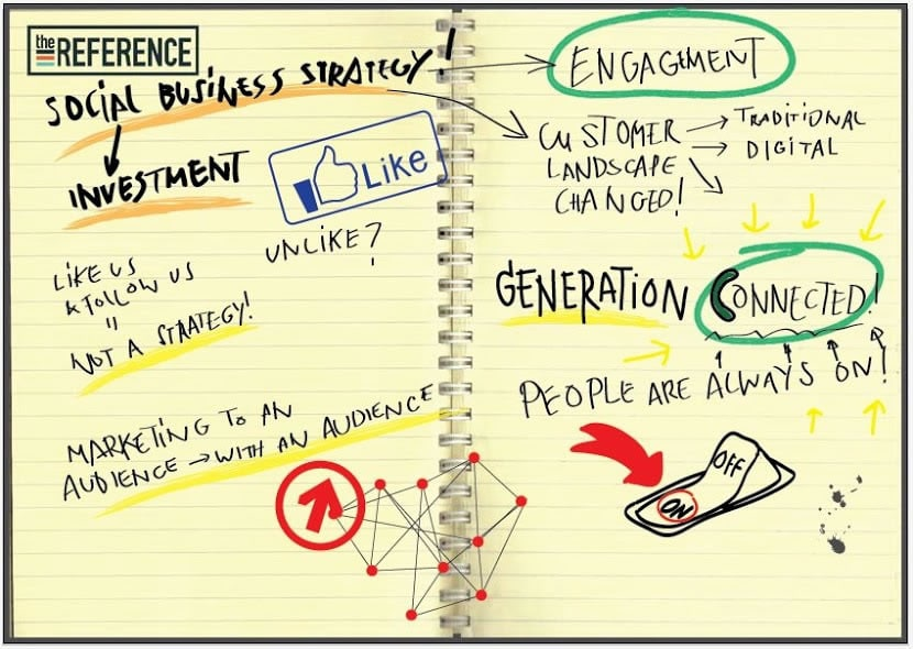 Live drawings at the i-SCOOP Social Business Sessions with Brian Solis thanks to The Reference – social strategy