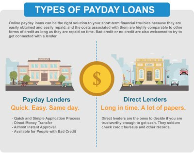 Online Direct Lenders Payday Loans In Ohio - Borrow Online