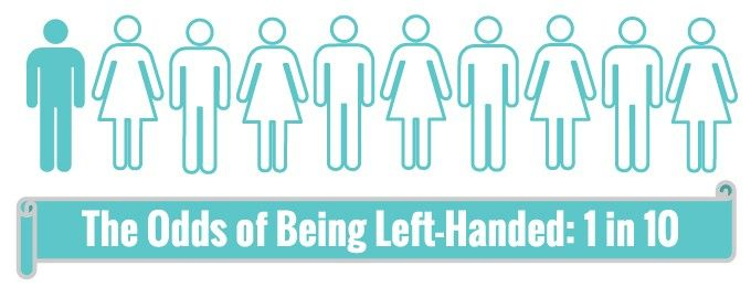 Left-Handed-Odds-Infographic