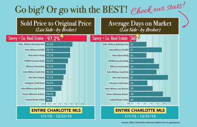 Top Charlotte listing agents - List with Debe Maxwell & The Maxwell House Group