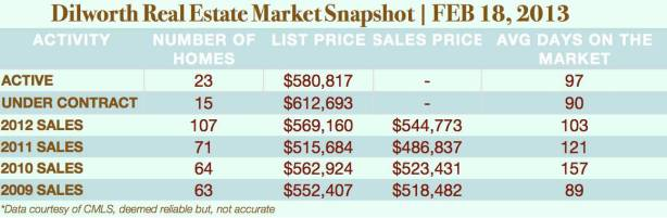 Charlotte Real Estate Market Report for Dilworth
