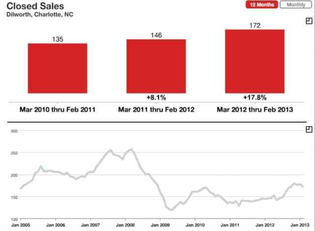 Dilworth Charlotte Pending Home Sales March 2013
