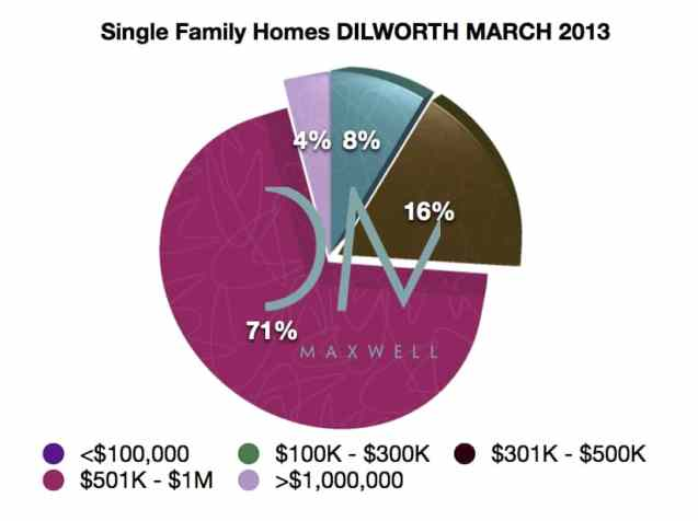 MARCH 2013 Dilworth Real Estate Market Report