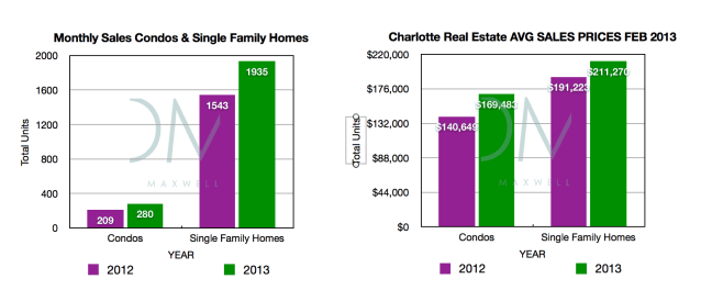 March 2013 Charlotte real estate market report