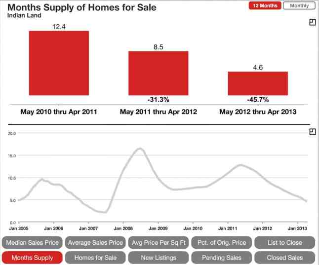Indian Land SC months supply of homes on the market