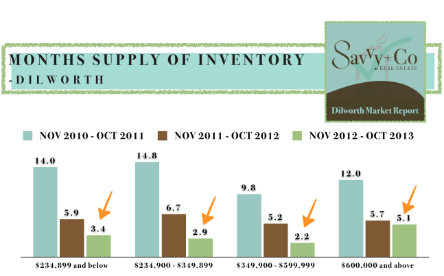 DILWORTH Real Estate Market Report INVENTORY November 2013