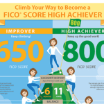 Charlotte home buyer tips - keeping up that FICO score