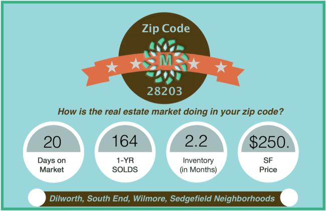 Zip Code 28203 Market Snapshot AUG 2016