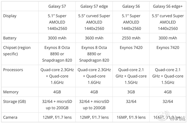 Samsung Galaxy S7 Spec Sheet Weibo