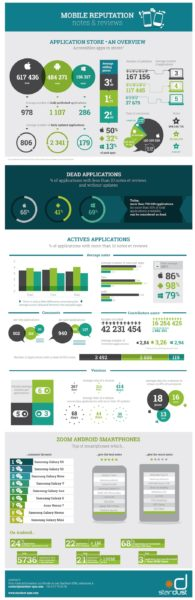 infographie-m-reputation-en  Over sixty five% of Apps are lifeless within the App Retailer [Infographic]] infographie m reputation en
