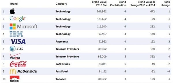 Apple returns to sweep Google as most valuable brand in the world