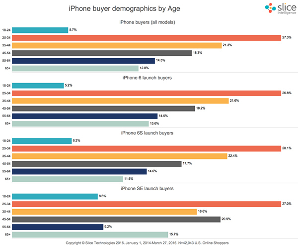 iphone-se-customer-age-slice-data