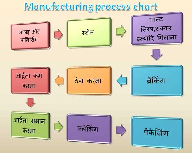 Manufacturing-process-of-corn-flakes-in-hindi