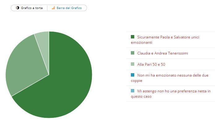 Risultato sondaggio Paola Frizziero e Salvatore Angelucci