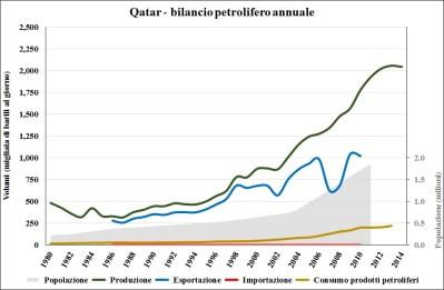 Qatar_petrolio_demog