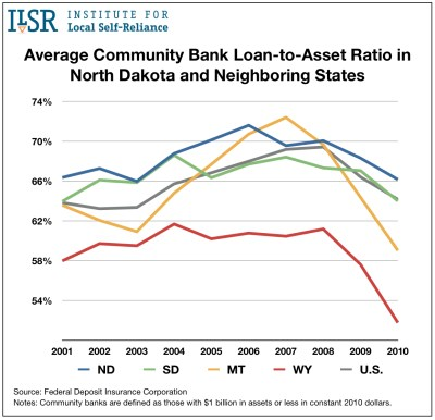 loan-to-assets-select-states