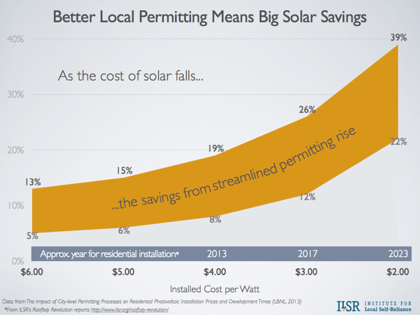 chart solar cost and permitting 2013