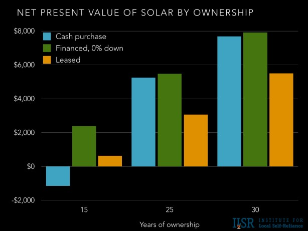 own v finance v lease solar comparison chart.001