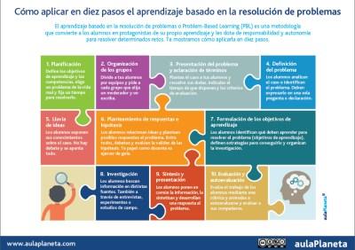 El aprendizaje basado en la resolución de problemas en 10 PASOS