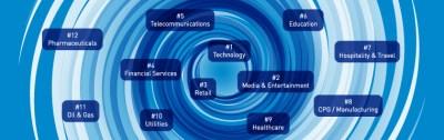 Digital Transformation The Digital Vortex - IMD