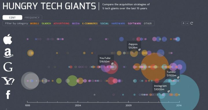 Visualising Tech Acquisitions May Change How You Look At Talent
