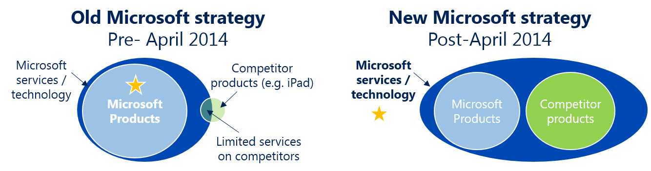Microsoft Out-Innovates Apple And Google With New Business Model