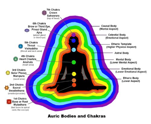 how to read auras what is the meaning of each color