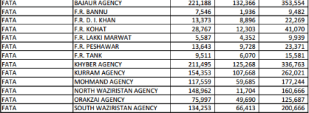 FATA Voters Stats