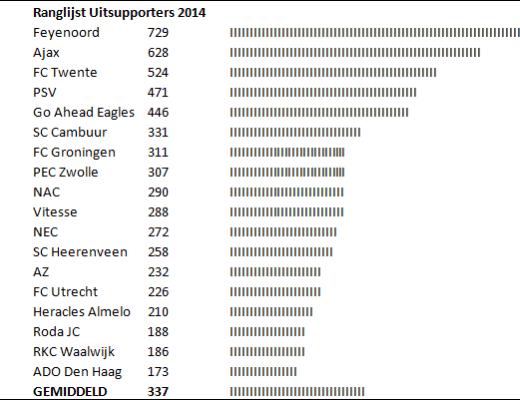 Ranglijst Uitsupporters 2014