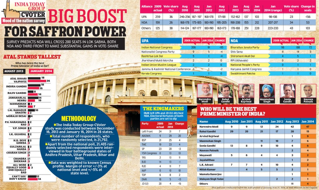 india-today-mood-of-the-nation-poll