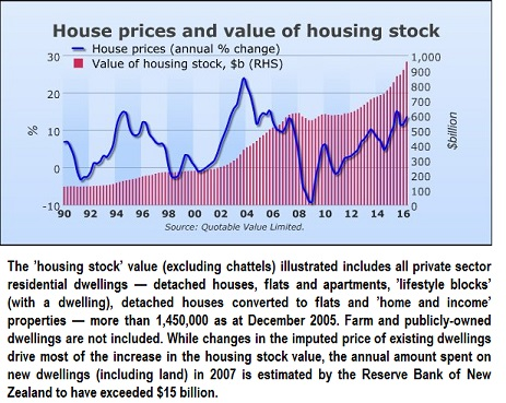 not-even-sky-is-the-limit-house-prices-value-web